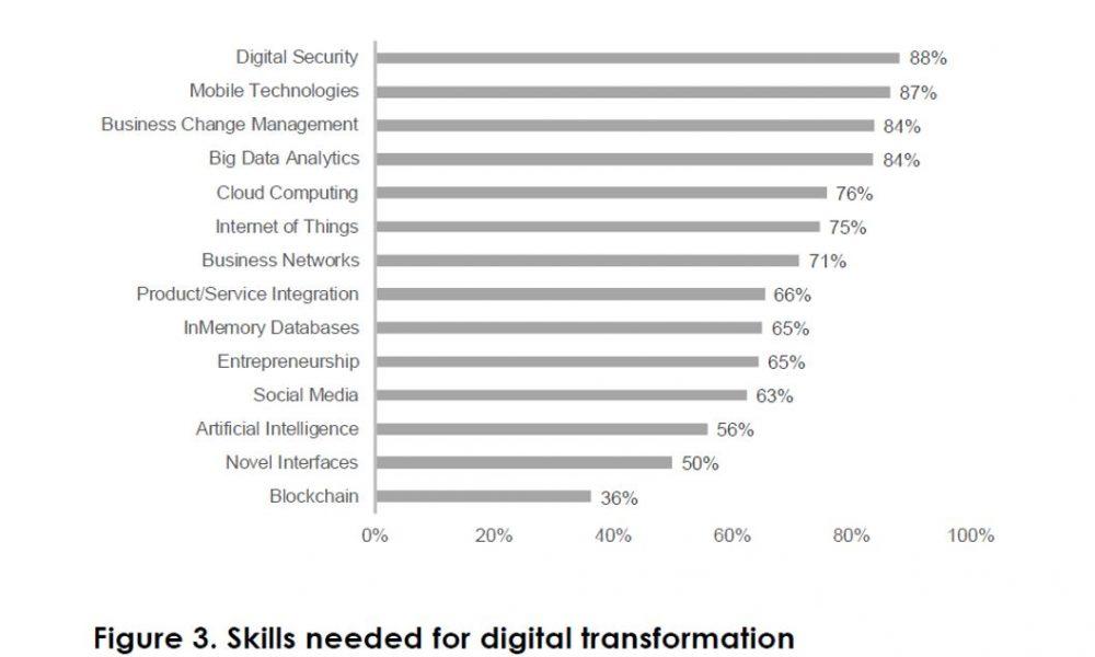 Hiányoznak a digitális képességek?