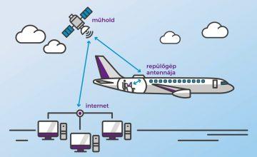 fedélzeti wifi