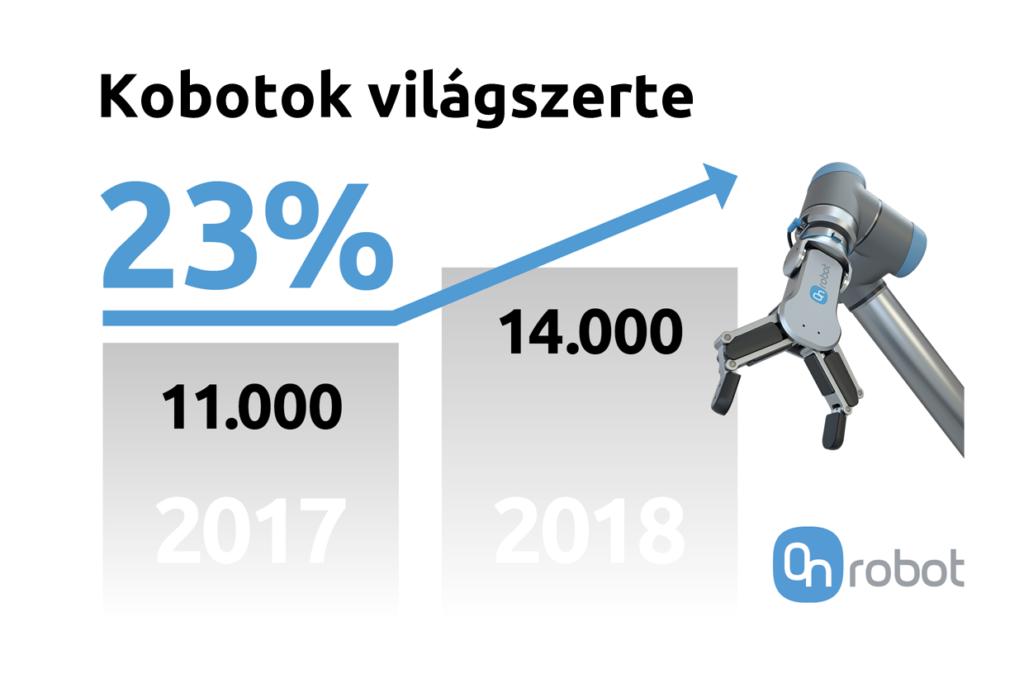 onrobot kobot trend